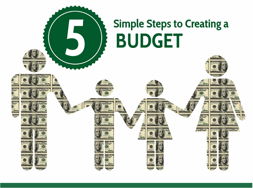 5 Simple Steps to Creating a Budget